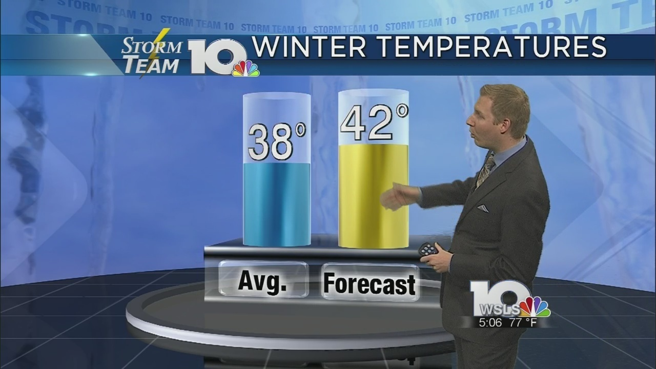 Storm Team 10 forecasting below average snow totals this winter