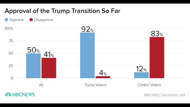 approval_of_the_trump_transition_so_far_approve_disapprove_chartbuilder_1_dfa023e103f3d923e7e90ea8d879d282-nbcnews-ux-2880-1000_333081