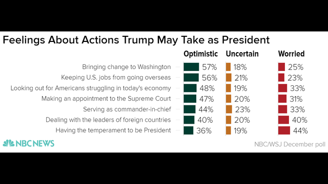 feelings_about_actions_trump_may_take_as_president_optimistic_uncertain_worried_chartbuilder_ed922bd51670876b7bef508af7c963bb-nbcnews-ux-2880-1_333082