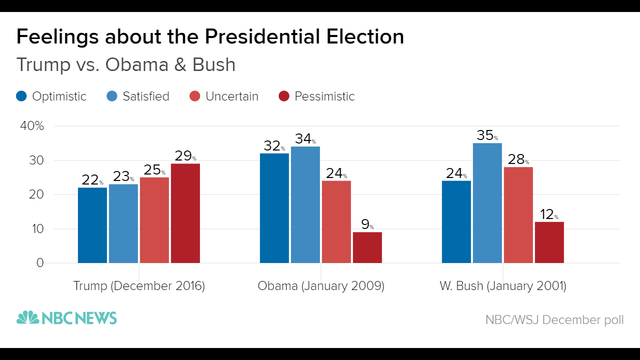 feelings_about_the_presidential_election_optimistic_satisfied_uncertain_pessimistic_chartbuilder_6eeb70dd8268a57244e6c0bd044a144a-nbcnews-ux-28_333079