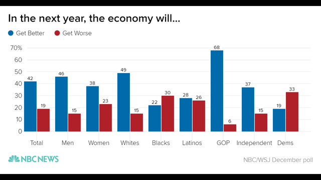 in_the_next_year_the_economy_will-_get_better_get_worse_chartbuilder_034325a43a50407f6d71e4ca7e1fcd60-nbcnews-ux-2880-1000_333083