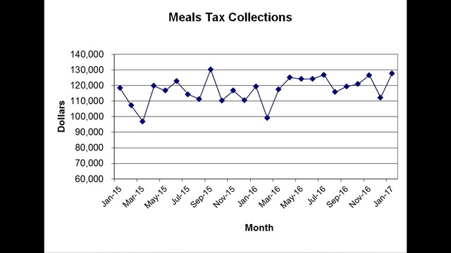 rocky-mount-meals-tax-revenue_358030