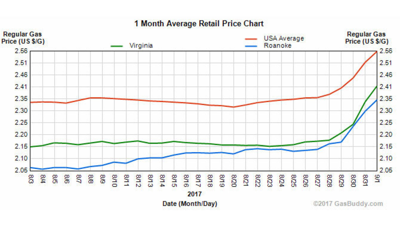 Will Natural Gas Prices Go Up In