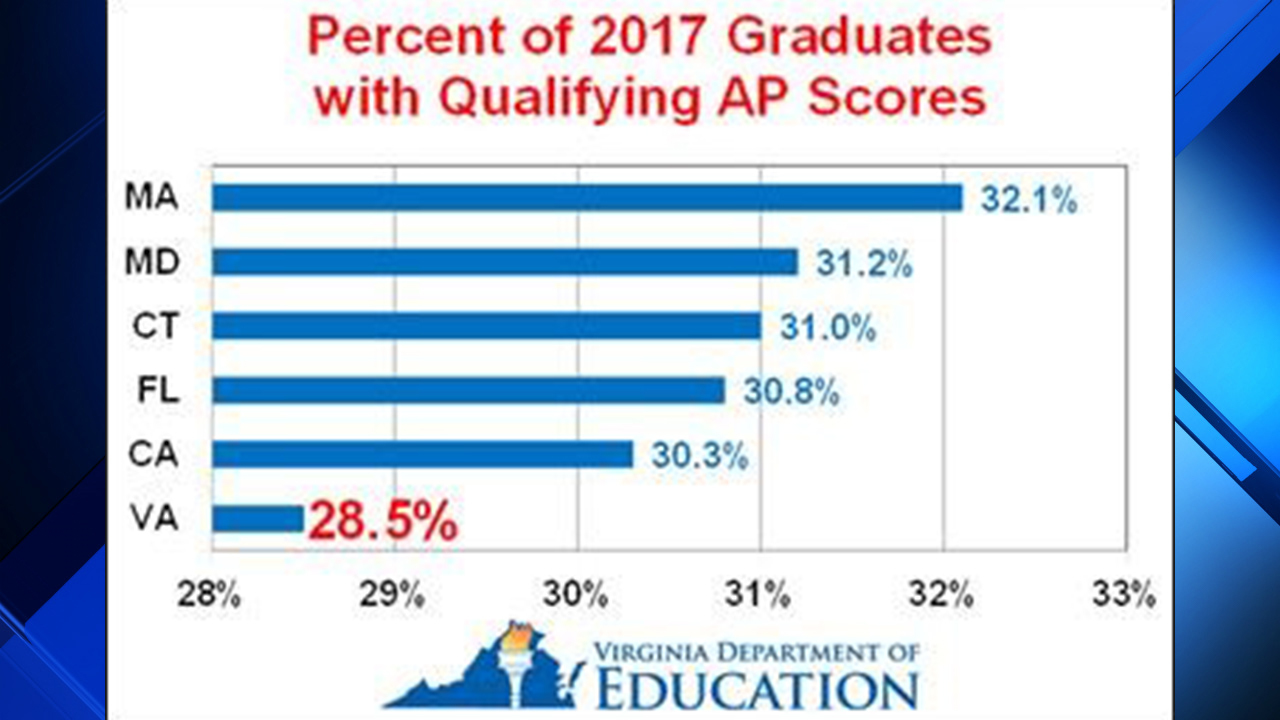 Virginia students among top AP achievers