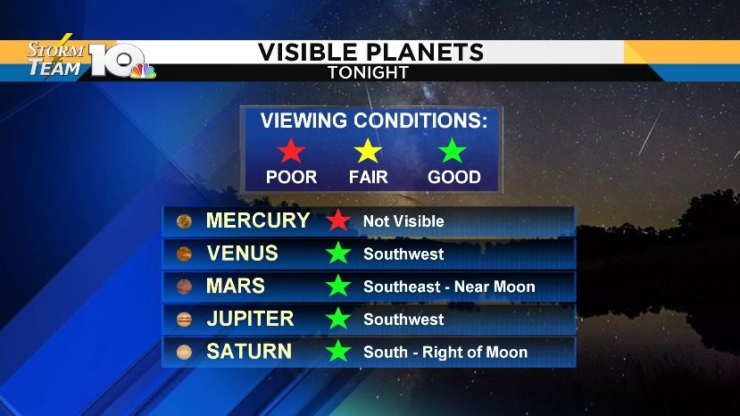 Four planets visible Thursday night