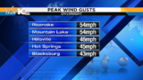 Overnight wind gusts exceed 50 mph for some