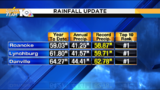 Wettest year on record for Roanoke, Lynchburg and Danville