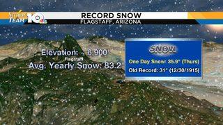 Flagstaff, Arizona breaks century-old single day snow record
