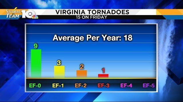 Good Friday tornado outbreak