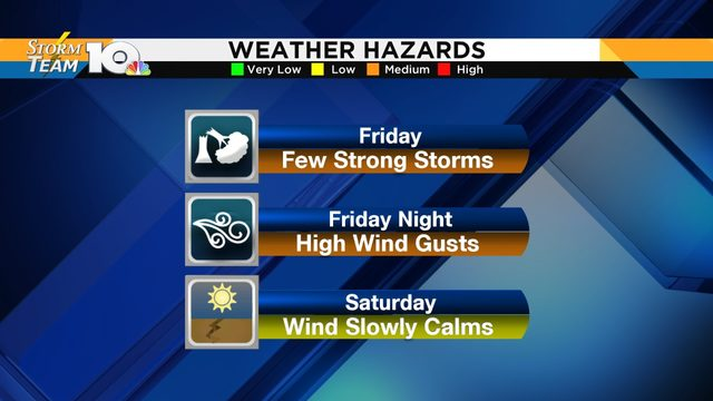Few strong storms possible Friday&#x3b; high wind gusts to follow