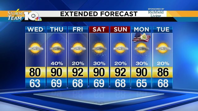 Jeff's May 21, 2019 Tuesday Night Forecast
