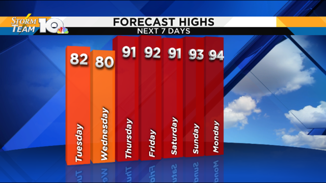 Cooler Tuesday, Wednesday before 90s return
