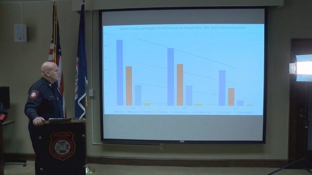 Crime down significantly in Danville year to date