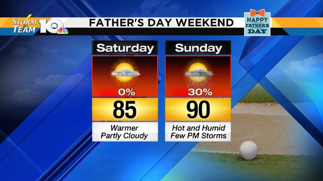 Mercury rises Father's Day weekend; storm chances beyond