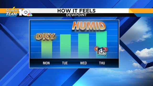 Despite continuing heat, humidity drops a bit Monday