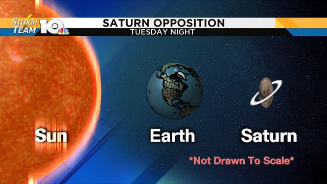 Saturn goes into 'opposition' Tuesday afternoon; appears bright at night