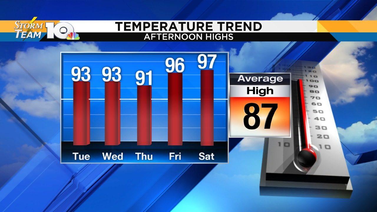 Heat lingers, intensifies later in the week