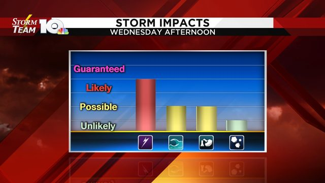 Scattered storms develop Wednesday; high heat beyond