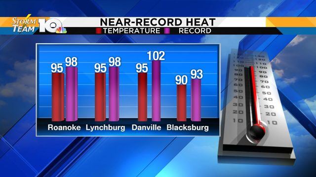 Near-record heat Monday afternoon; scattered storms next several days