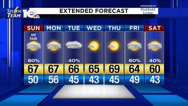 Sunday Morning Video Forecast 10-20-19 AM